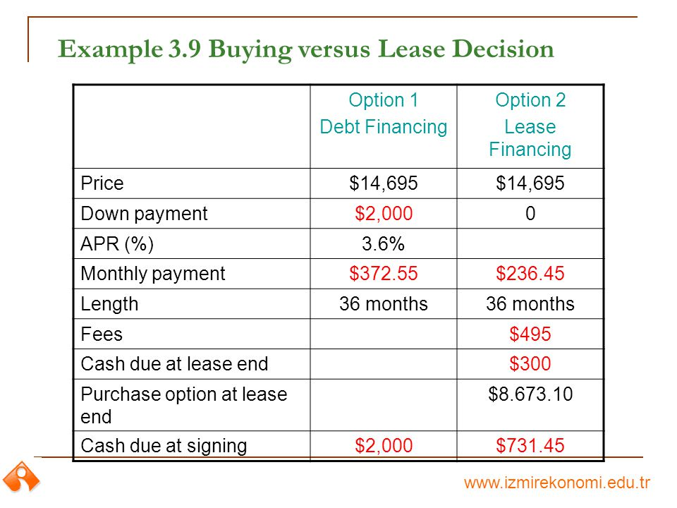 www.izmirekonomi.edu.tr Example 3.9 Buying versus Lease Decision Option 1 Debt Financing Option 2 Lease Financing Price$14,695 Down payment$2,0000 APR (%)3.6% Monthly payment$372.55$236.45 Length36 months Fees$495 Cash due at lease end$300 Purchase option at lease end $8.673.10 Cash due at signing$2,000$731.45