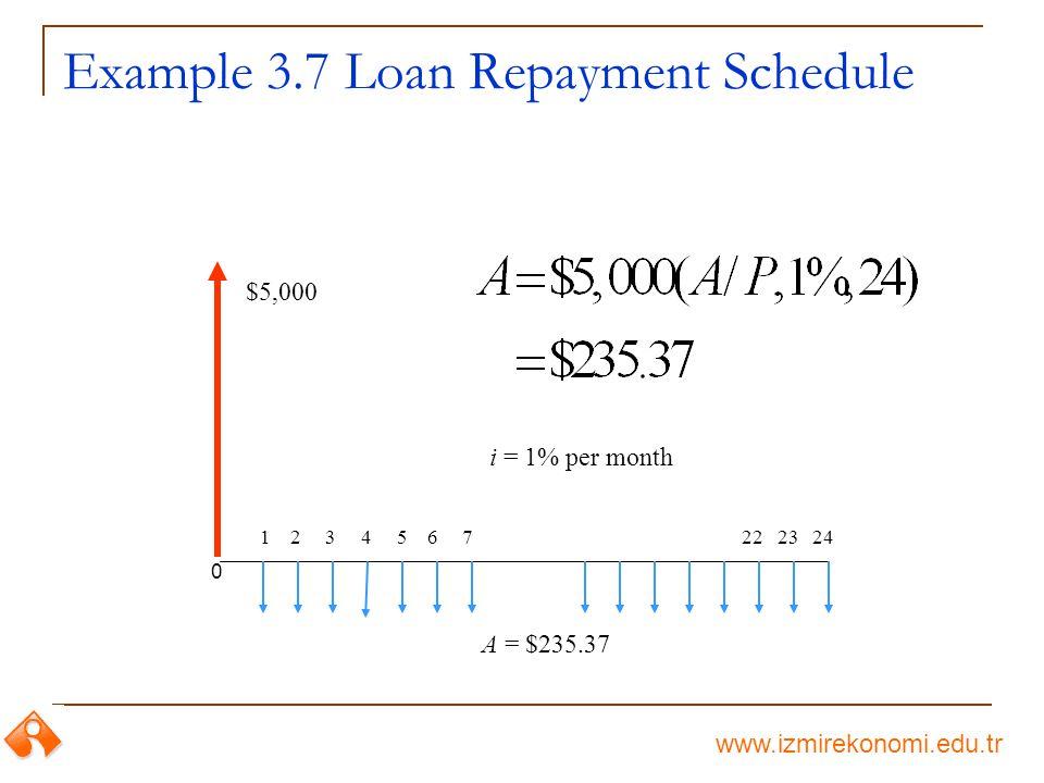 www.izmirekonomi.edu.tr Example 3.7 Loan Repayment Schedule $5,000 A = $235.37 0 1 2 3 4 5 6 7 22 23 24 i = 1% per month