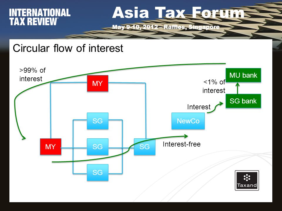 Asia Tax Forum May 9-10, 2012 – Raffles, Singapore Circular flow of interest MY SG MY SG NewCo SG bank MU bank Interest-free Interest >99% of interest <1% of interest