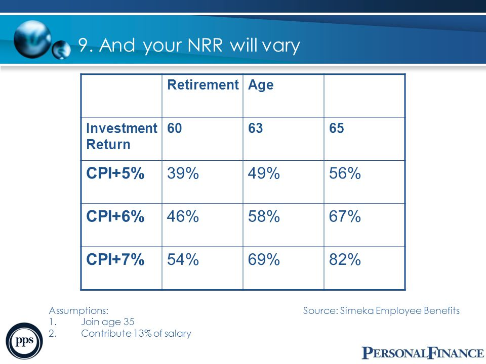9. And your NRR will vary Assumptions: Source: Simeka Employee Benefits 1.Join age 35 2.Contribute 13% of salary RetirementAge Investment Return 60636