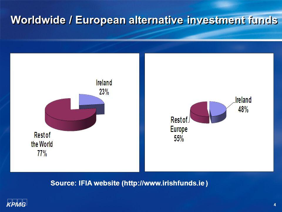 4 Worldwide / European alternative investment funds Source: IFIA website (http://www.irishfunds.ie )