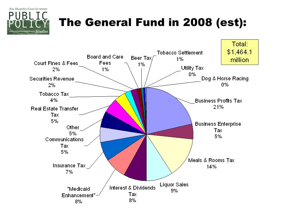The General Fund in 2008 (est):