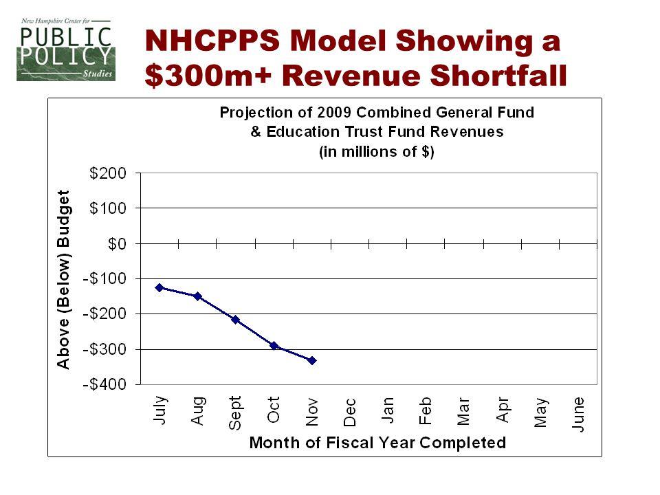 NHCPPS Model Showing a $300m+ Revenue Shortfall