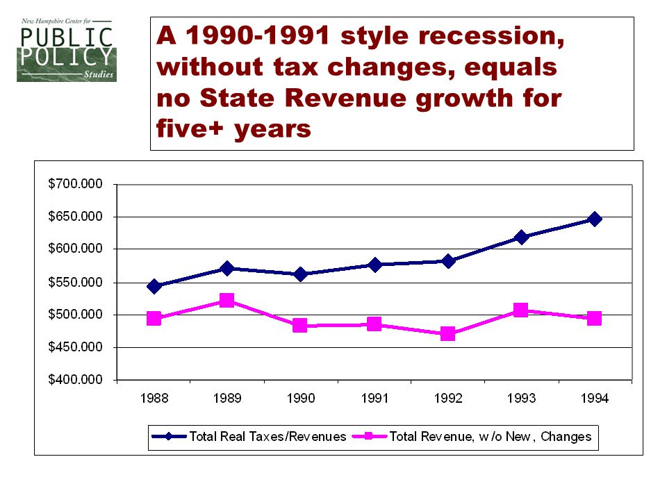 A 1990-1991 style recession, without tax changes, equals no State Revenue growth for five+ years