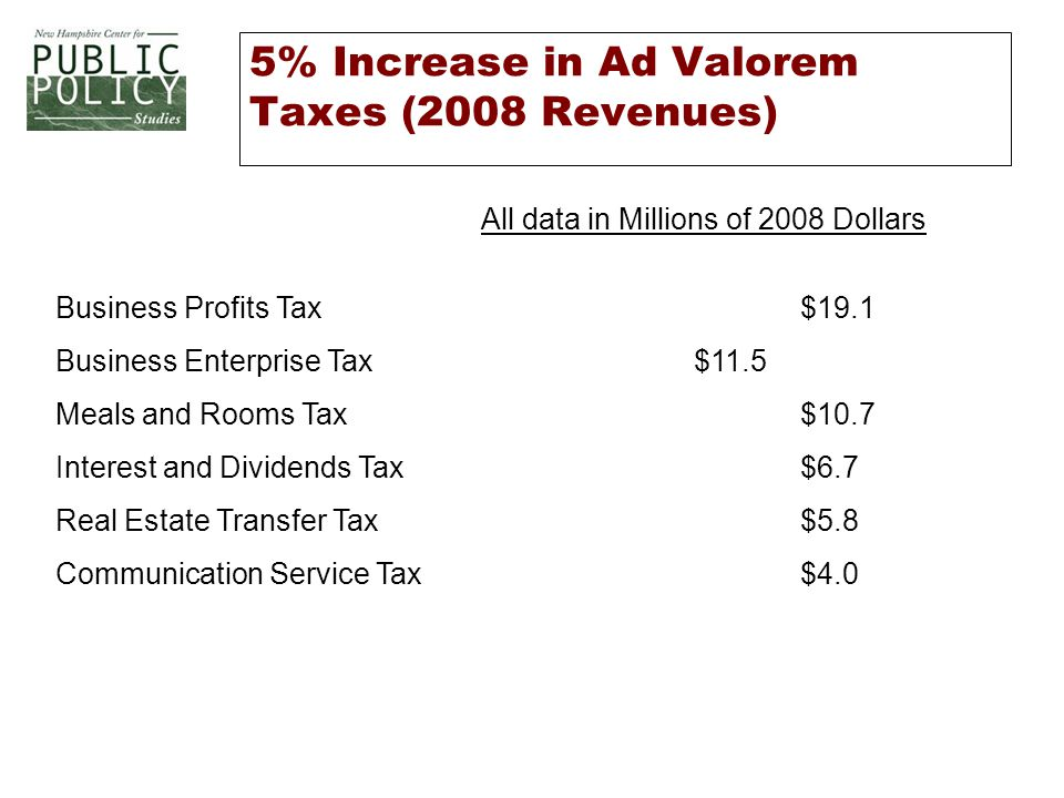 5% Increase in Ad Valorem Taxes (2008 Revenues) All data in Millions of 2008 Dollars Business Profits Tax$19.1 Business Enterprise Tax$11.5 Meals and Rooms Tax$10.7 Interest and Dividends Tax$6.7 Real Estate Transfer Tax$5.8 Communication Service Tax$4.0