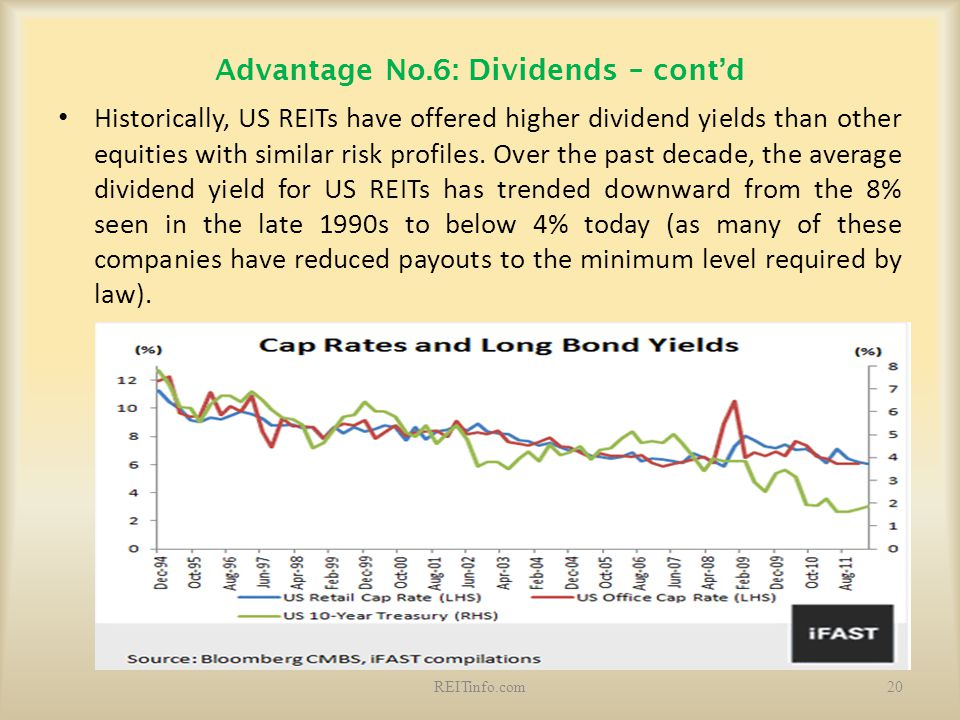 Advantage No.6: Dividends – cont'd Historically, US REITs have offered higher dividend yields than other equities with similar risk profiles. Over the