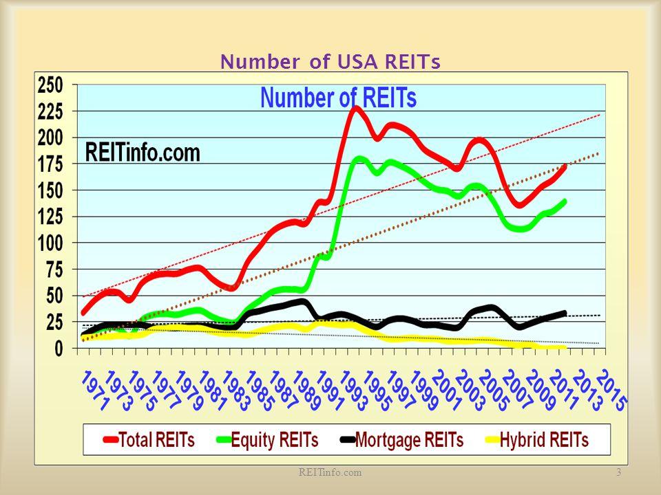 Number of USA REITs 3REITinfo.com