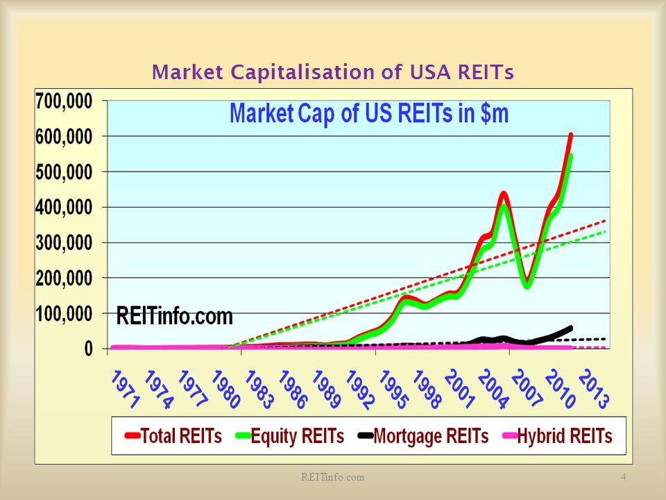 Market Capitalisation of USA REITs 4REITinfo.com