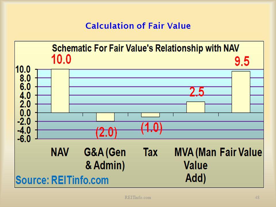 Calculation of Fair Value 48REITinfo.com