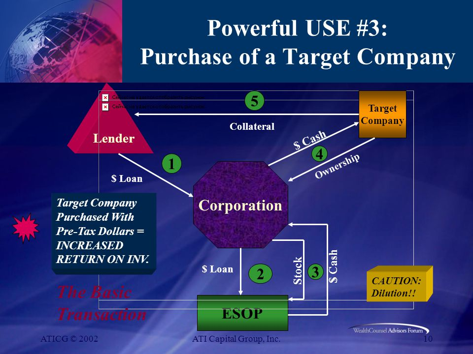 ATICG © 2002ATI Capital Group, Inc.10 Powerful USE #3: Purchase of a Target Company Lender Corporation ESOP Target Company 1 $ Loan 2 Stock 3 4 5 The Basic Transaction Collateral Target Company Purchased With Pre-Tax Dollars = INCREASED RETURN ON INV.