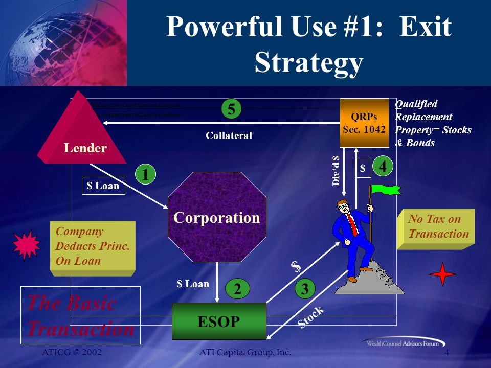 ATICG © 2002ATI Capital Group, Inc.4 Powerful Use #1: Exit Strategy ESOP $ Loan 2 Stock $ 3 QRPs Sec.