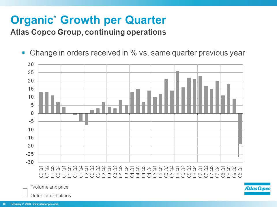 February 2, 2009, www.atlascopco.com10 Organic * Growth per Quarter  Change in orders received in % vs.