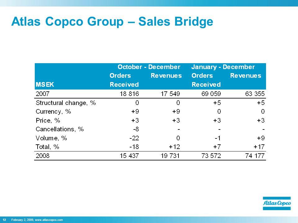 February 2, 2009, www.atlascopco.com12 Atlas Copco Group – Sales Bridge