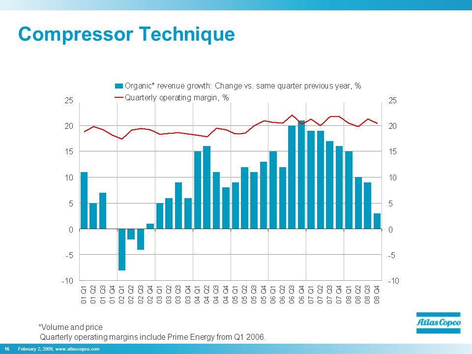 February 2, 2009, www.atlascopco.com16 Compressor Technique Quarterly operating margins include Prime Energy from Q1 2006. *Volume and price
