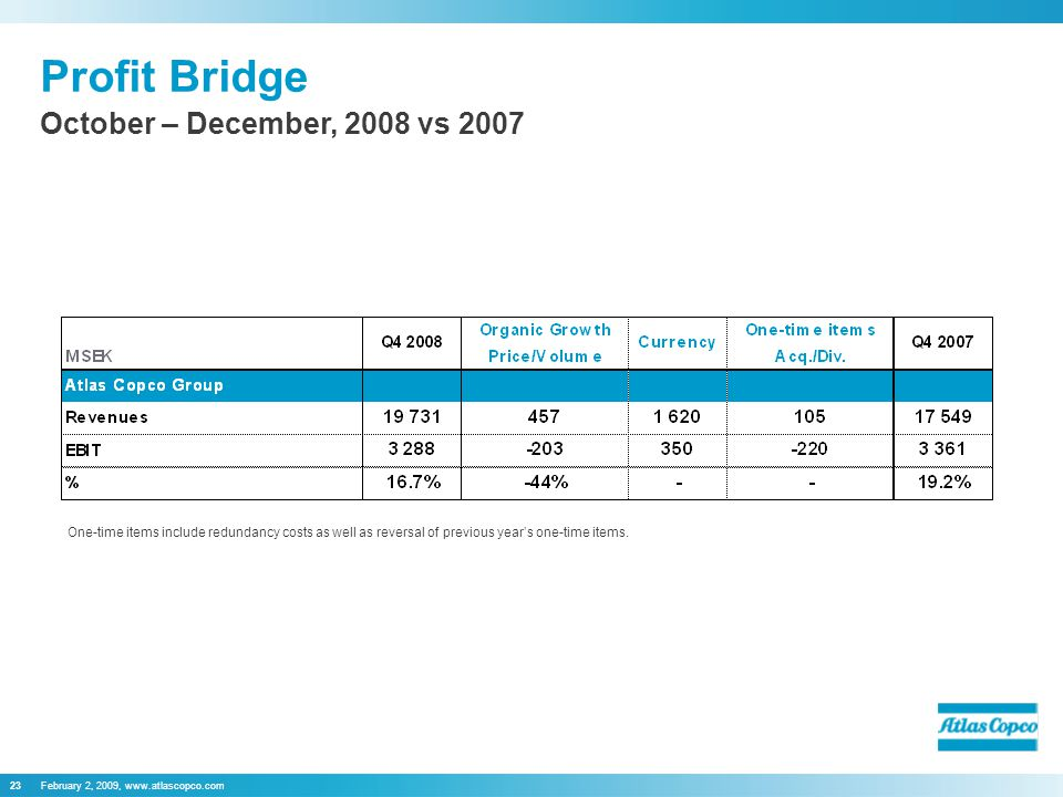 February 2, 2009, www.atlascopco.com23 Profit Bridge October – December, 2008 vs 2007 One-time items include redundancy costs as well as reversal of previous year's one-time items.