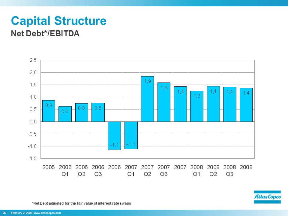 February 2, 2009, www.atlascopco.com26 Capital Structure Net Debt*/EBITDA *Net Debt adjusted for the fair value of interest rate swaps