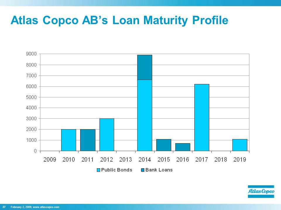 February 2, 2009, www.atlascopco.com27 Atlas Copco AB's Loan Maturity Profile