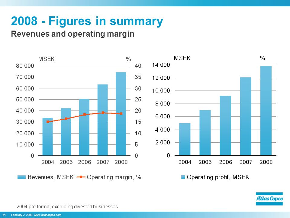 February 2, 2009, www.atlascopco.com31 Revenues and operating margin 2004 pro forma, excluding divested businesses 2008 - Figures in summary