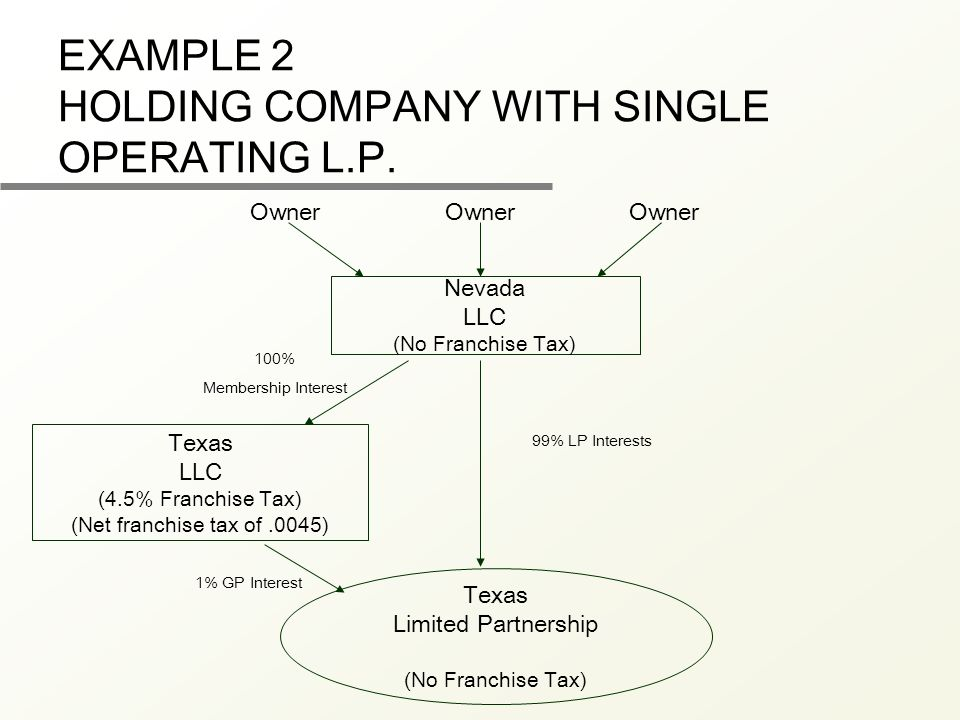 EXAMPLE 2 HOLDING COMPANY WITH SINGLE OPERATING L.P. Nevada LLC (No Franchise Tax) Texas LLC (4.5% Franchise Tax) (Net franchise tax of.0045) Owner Te