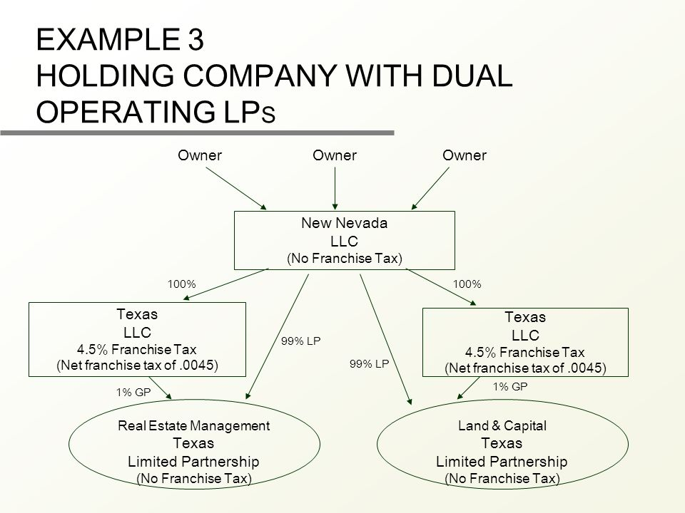 EXAMPLE 3 HOLDING COMPANY WITH DUAL OPERATING LP S New Nevada LLC (No Franchise Tax) Texas LLC 4.5% Franchise Tax (Net franchise tax of.0045) Owner Real Estate Management Texas Limited Partnership (No Franchise Tax) 100% 99% LP Texas LLC 4.5% Franchise Tax (Net franchise tax of.0045) Land & Capital Texas Limited Partnership (No Franchise Tax) 100% 99% LP 1% GP Owner