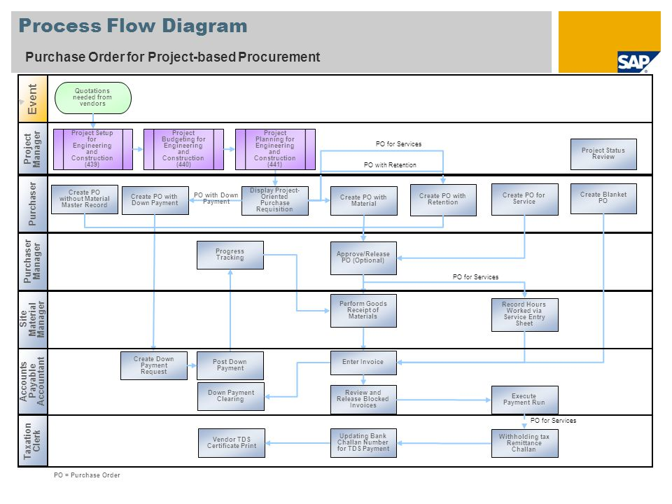 Process Flow Diagram Purchase Order for Project-based Procurement Event Display Project- Oriented Purchase Requisition Create PO for Service Create PO