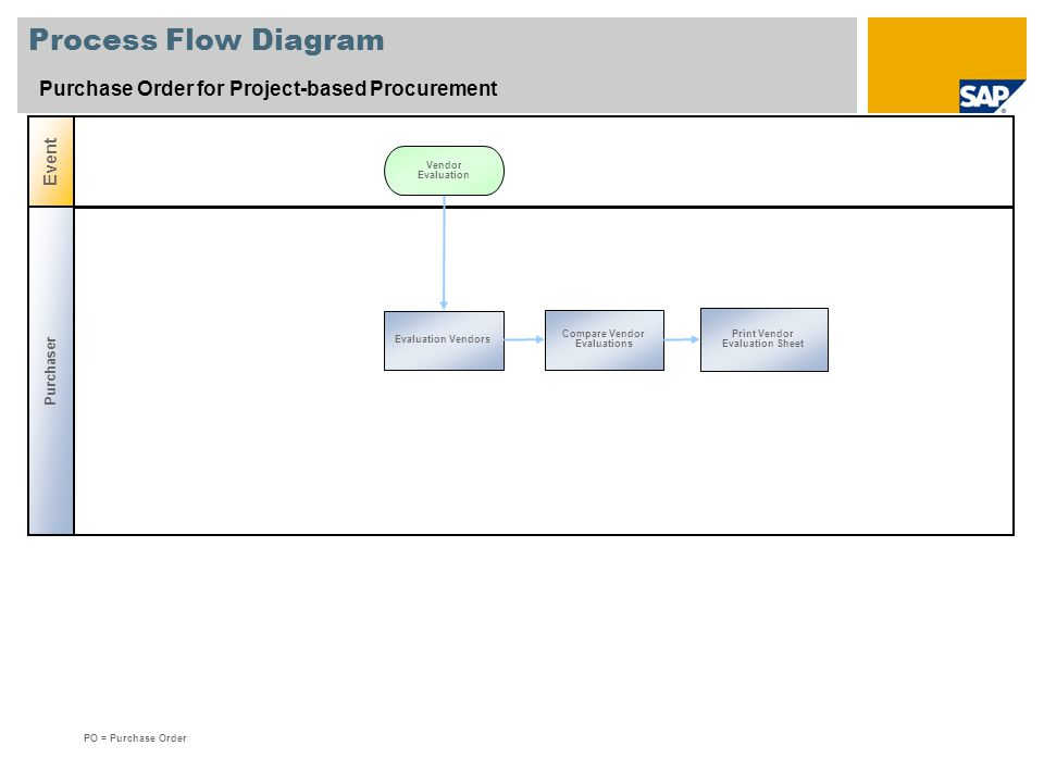 Process Flow Diagram Purchase Order for Project-based Procurement Event Evaluation Vendors Print Vendor Evaluation Sheet PO = Purchase Order Compare V