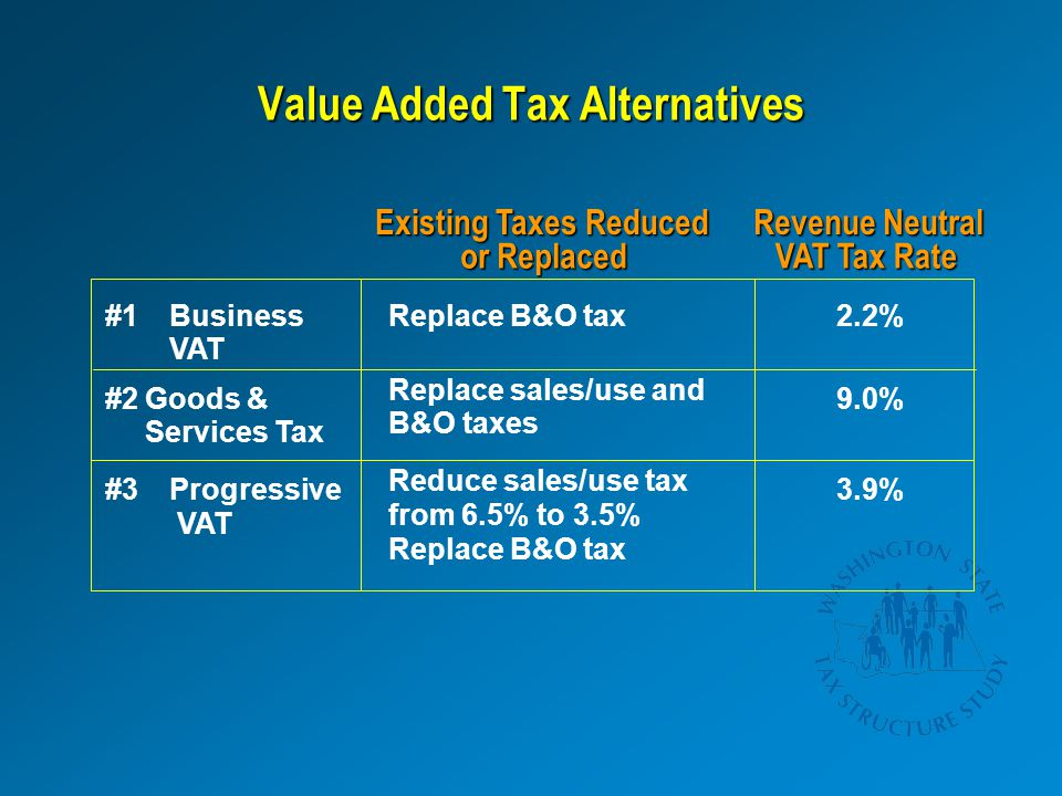 Value Added Tax Alternatives Goods & Services Tax Existing Taxes Reduced or Replaced Revenue Neutral VAT Tax Rate #1Business VAT Replace B&O tax2.2% #2 Replace sales/use and B&O taxes 9.0% #3Progressive VAT Reduce sales/use tax from 6.5% to 3.5% Replace B&O tax 3.9%