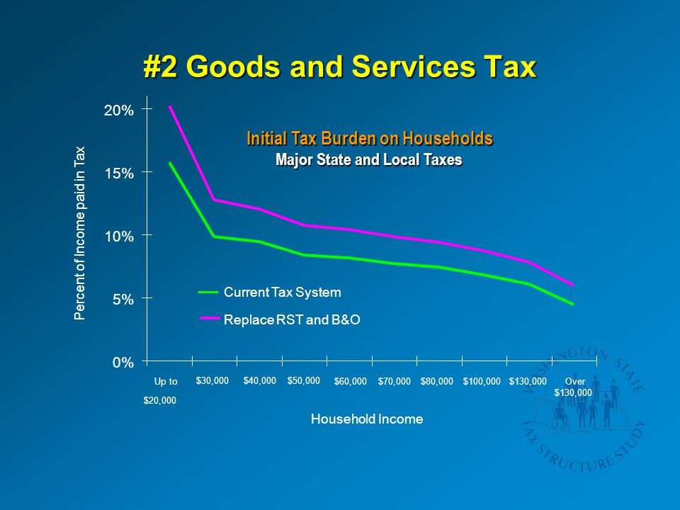 #2 Goods and Services Tax 0% 5% 10% 15% 20% Up to $20,000 $40,000 $60,000$80,000$130,000 Household Income Percent of Income paid in Tax Current Tax System Replace RST and B&O Over $130,000 $100,000$70,000 $50,000$30,000 Initial Tax Burden on Households Major State and Local Taxes