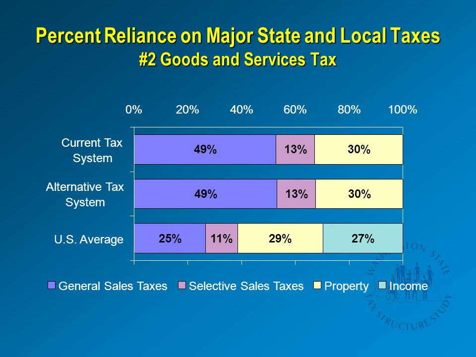 Percent Reliance on Major State and Local Taxes #2 Goods and Services Tax 25% 49% 11% 13% 29% 30% 27% 0%20%40%60%80%100% U.S.