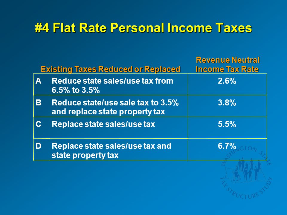 #4 Flat Rate Personal Income Taxes Existing Taxes Reduced or Replaced Revenue Neutral Income Tax Rate AReduce state sales/use tax from 6.5% to 3.5% 2.6% BReduce state/use sale tax to 3.5% and replace state property tax 3.8% CReplace state sales/use tax5.5% DReplace state sales/use tax and state property tax 6.7%