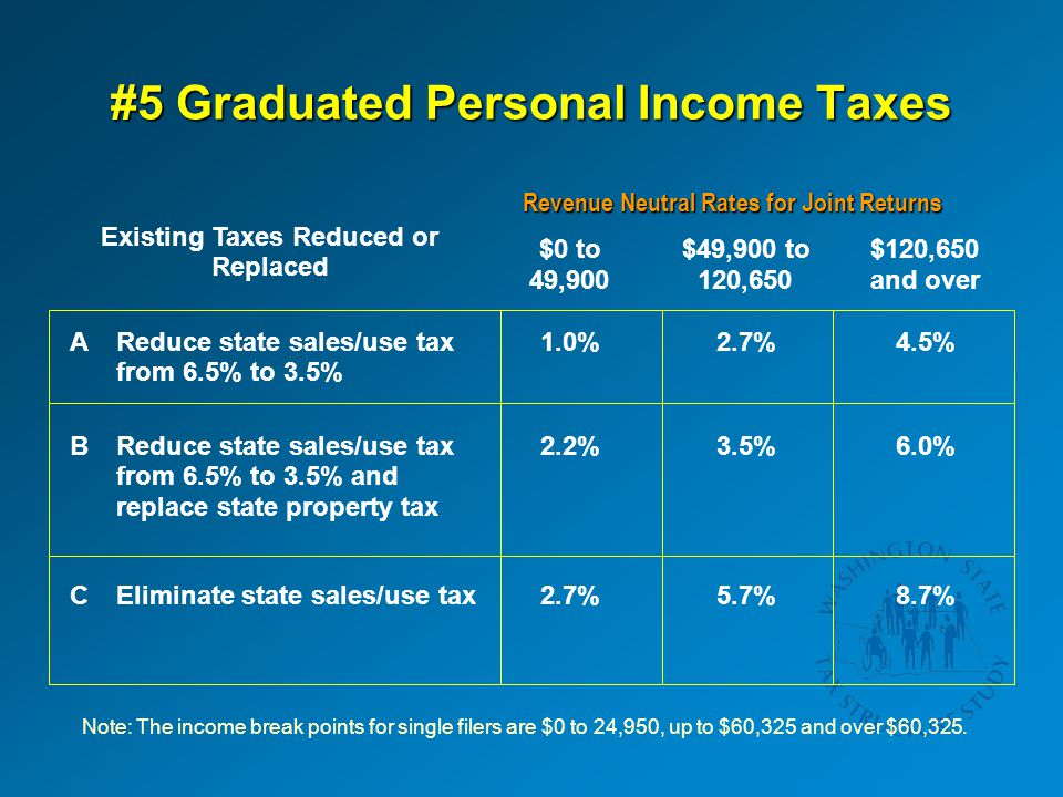 #5 Graduated Personal Income Taxes Revenue Neutral Rates for Joint Returns Existing Taxes Reduced or Replaced $0 to 49,900 $49,900 to 120,650 $120,650 and over AReduce state sales/use tax from 6.5% to 3.5% 1.0%2.7%4.5% BReduce state sales/use tax from 6.5% to 3.5% and replace state property tax 2.2%3.5%6.0% CEliminate state sales/use tax2.7%5.7%8.7% Note: The income break points for single filers are $0 to 24,950, up to $60,325 and over $60,325.