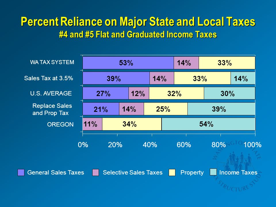 21% Percent Reliance on Major State and Local Taxes #4 and #5 Flat and Graduated Income Taxes General Sales TaxesSelective Sales TaxesPropertyIncome Taxes 14% 34% 25% 54% 39% 11% 20%40%60%80%100% 27% 39% 53% 12% 14% 32% 33% 30% 14% 0% OREGON Replace Sales and Prop Tax U.S.