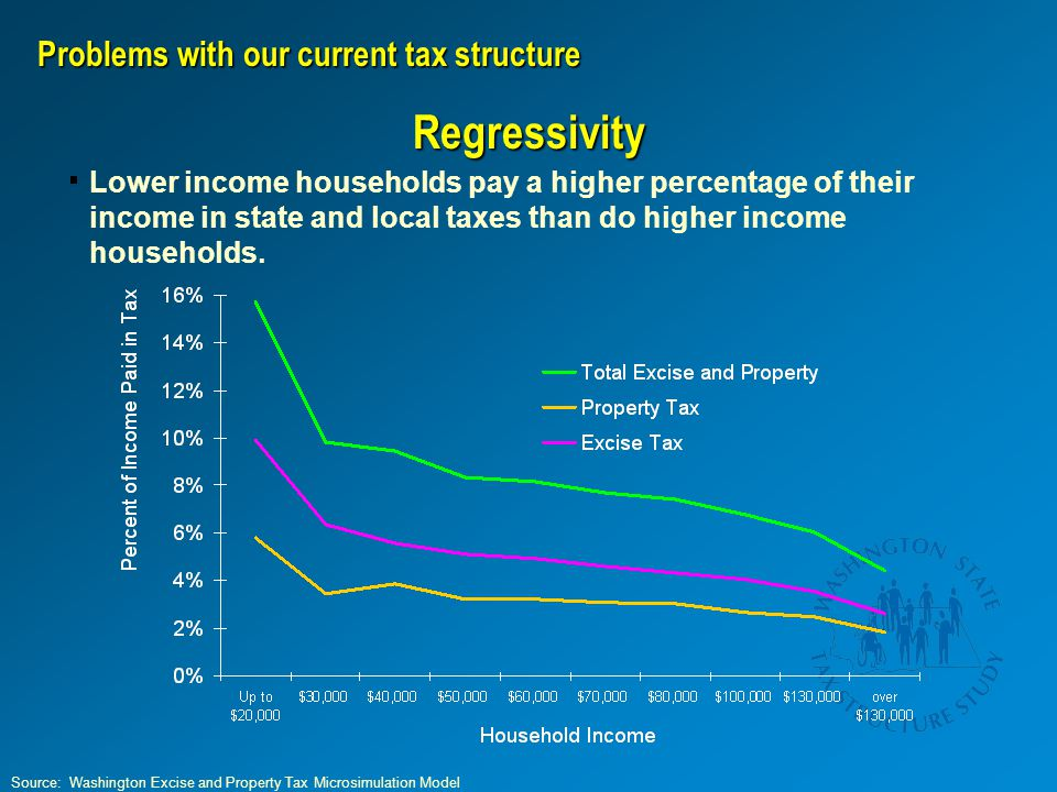 Lower income households pay a higher percentage of their income in state and local taxes than do higher income households. Problems with our current t