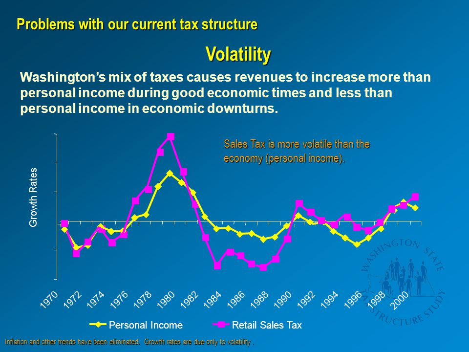 Volatility Washington's mix of taxes causes revenues to increase more than personal income during good economic times and less than personal income in