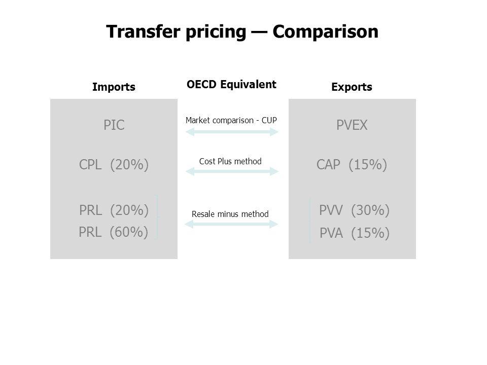 Market comparison - CUP Cost Plus method Resale minus method Exports PVEX CAP (15%) PVV (30%) PVA (15%) Imports PIC CPL (20%) PRL (20%) PRL (60%) Transfer pricing — Comparison OECD Equivalent