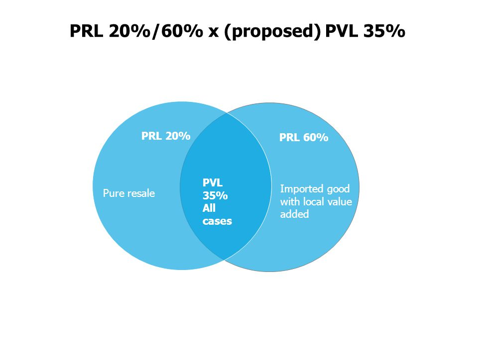 PRL 20%/60% x (proposed) PVL 35% PRL 60% PRL 20% PVL 35% All cases Pure resale Imported good with local value added