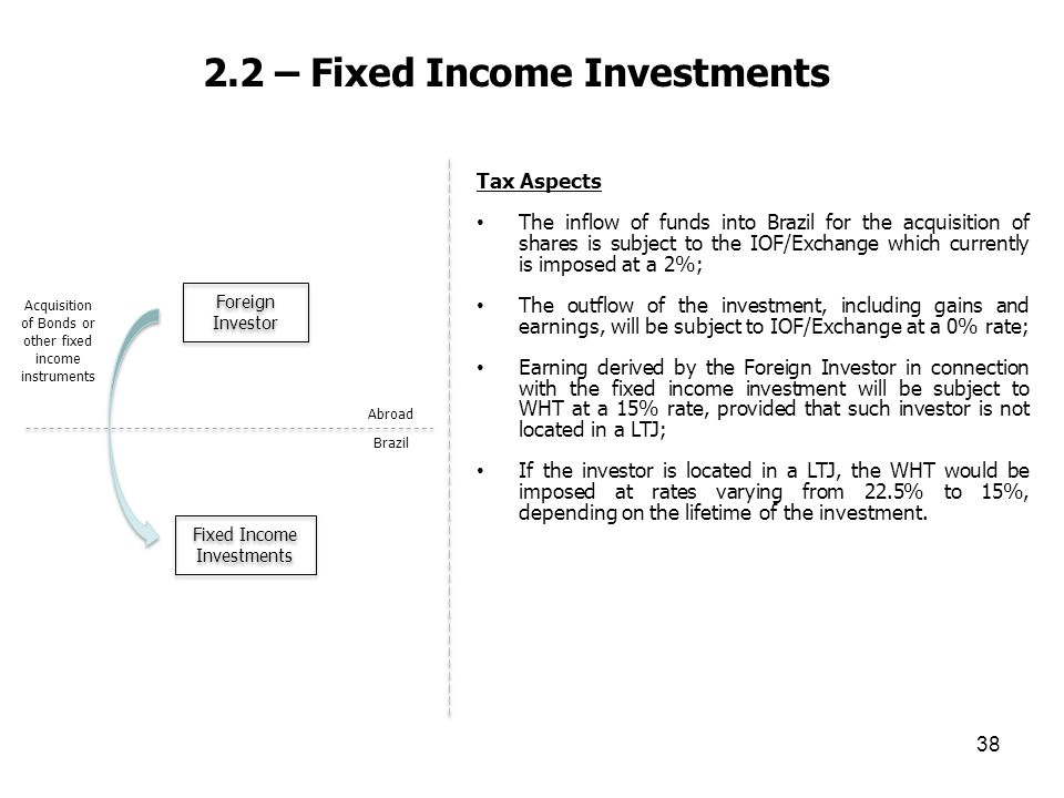 2.2 – Fixed Income Investments 38 Tax Aspects The inflow of funds into Brazil for the acquisition of shares is subject to the IOF/Exchange which curre