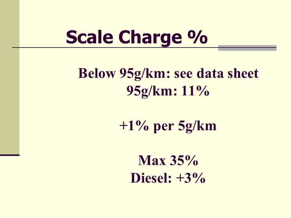 Below 95g/km: see data sheet 95g/km: 11% +1% per 5g/km Max 35% Diesel: +3% Scale Charge %