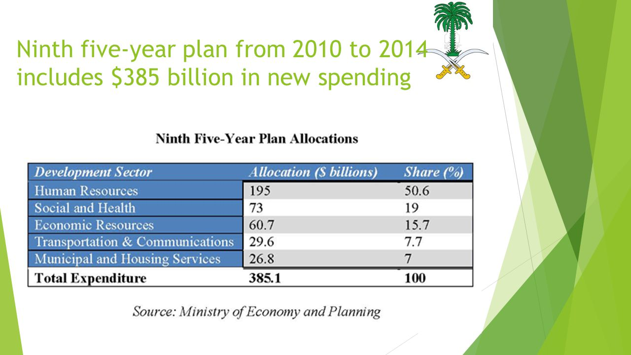 Ninth five-year plan from 2010 to 2014 includes $385 billion in new spending