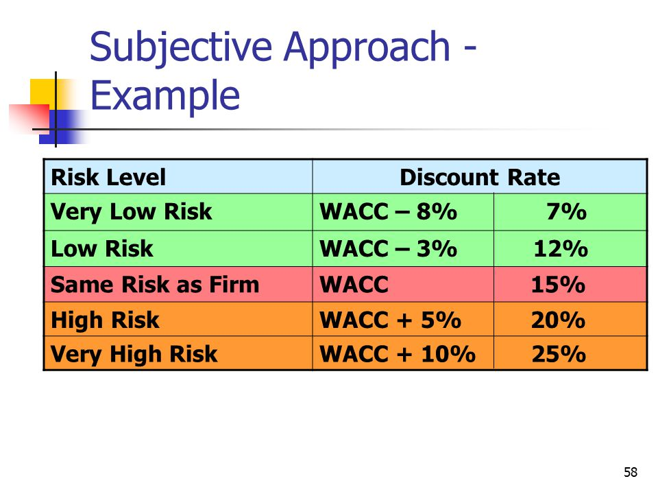58 Subjective Approach - Example Risk LevelDiscount Rate Very Low RiskWACC – 8% 7% Low RiskWACC – 3% 12% Same Risk as FirmWACC 15% High RiskWACC + 5%