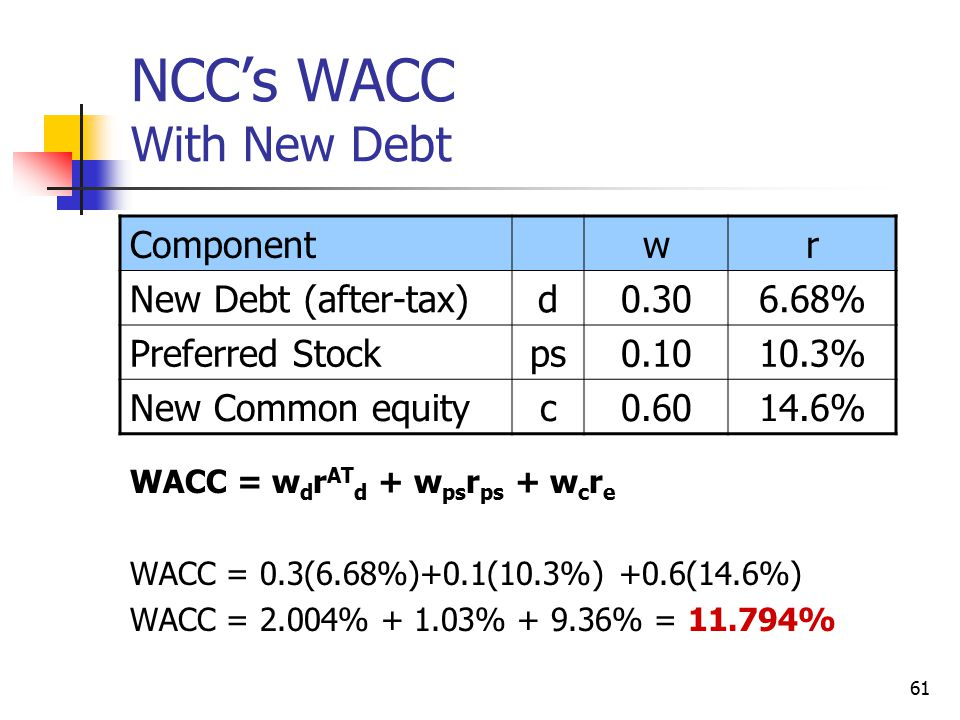 61 NCC's WACC With New Debt WACC = w d r AT d + w ps r ps + w c r e WACC = 0.3(6.68%)+0.1(10.3%) +0.6(14.6%) WACC = 2.004% + 1.03% + 9.36% = 11.794% C