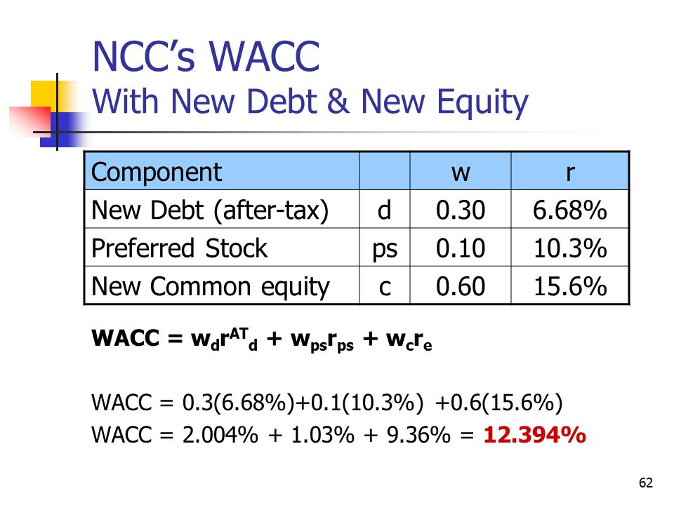 62 NCC's WACC With New Debt & New Equity WACC = w d r AT d + w ps r ps + w c r e WACC = 0.3(6.68%)+0.1(10.3%) +0.6(15.6%) WACC = 2.004% + 1.03% + 9.36