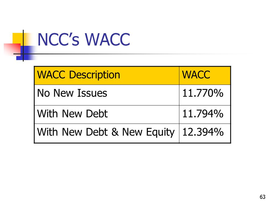 63 NCC's WACC WACC DescriptionWACC No New Issues11.770% With New Debt11.794% With New Debt & New Equity12.394%