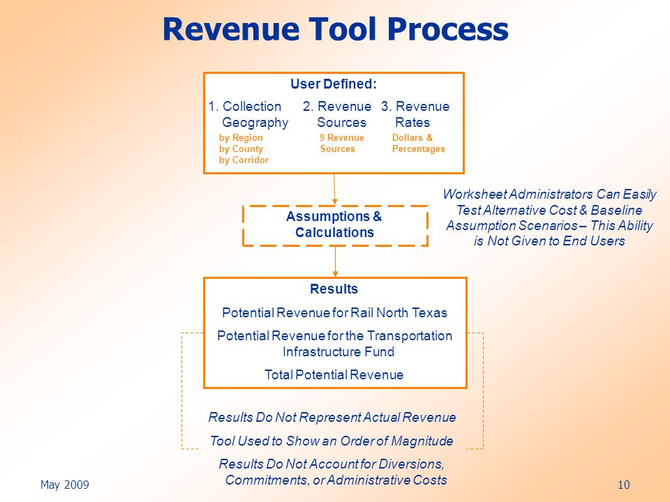 May 2009 10 Revenue Tool Process User Defined: 1. Collection Geography 2.