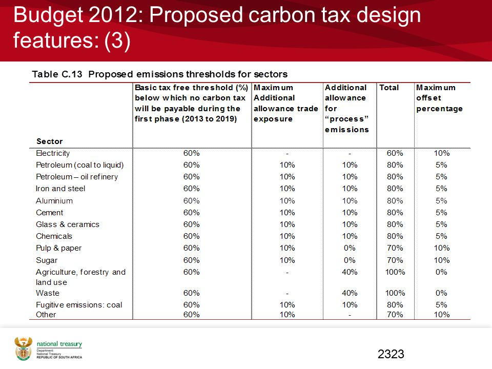 Budget 2012: Proposed carbon tax design features: (3) 2323