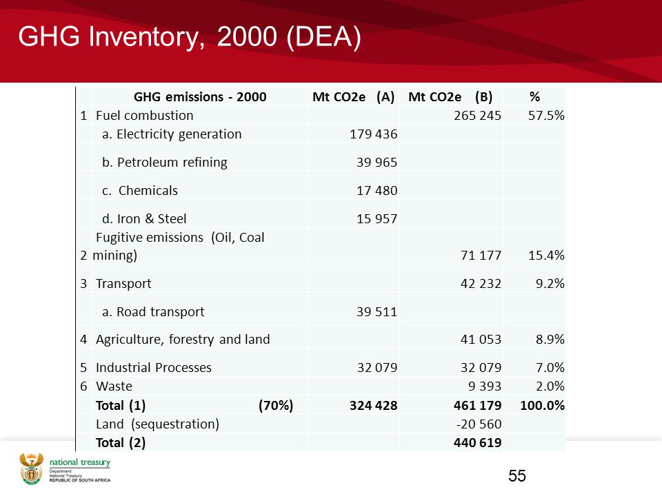 GHG Inventory, 2000 (DEA) 55 GHG emissions - 2000Mt CO2e (A)Mt CO2e (B)% 1 Fuel combustion 265 24557.5% a. Electricity generation 179 436 b. Petroleum