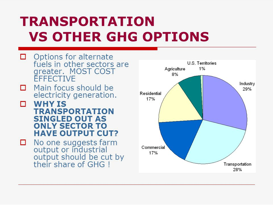 TRANSPORTATION VS OTHER GHG OPTIONS  Options for alternate fuels in other sectors are greater.