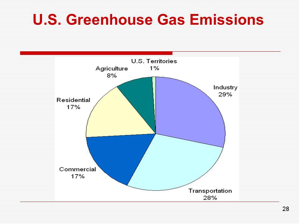 28 U.S. Greenhouse Gas Emissions