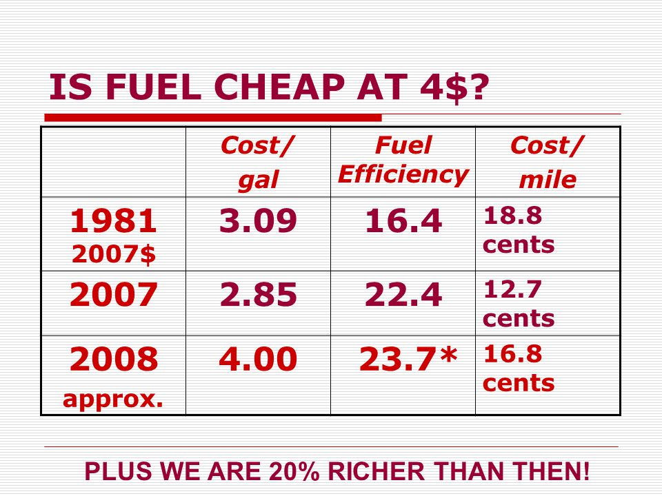IS FUEL CHEAP AT 4$.