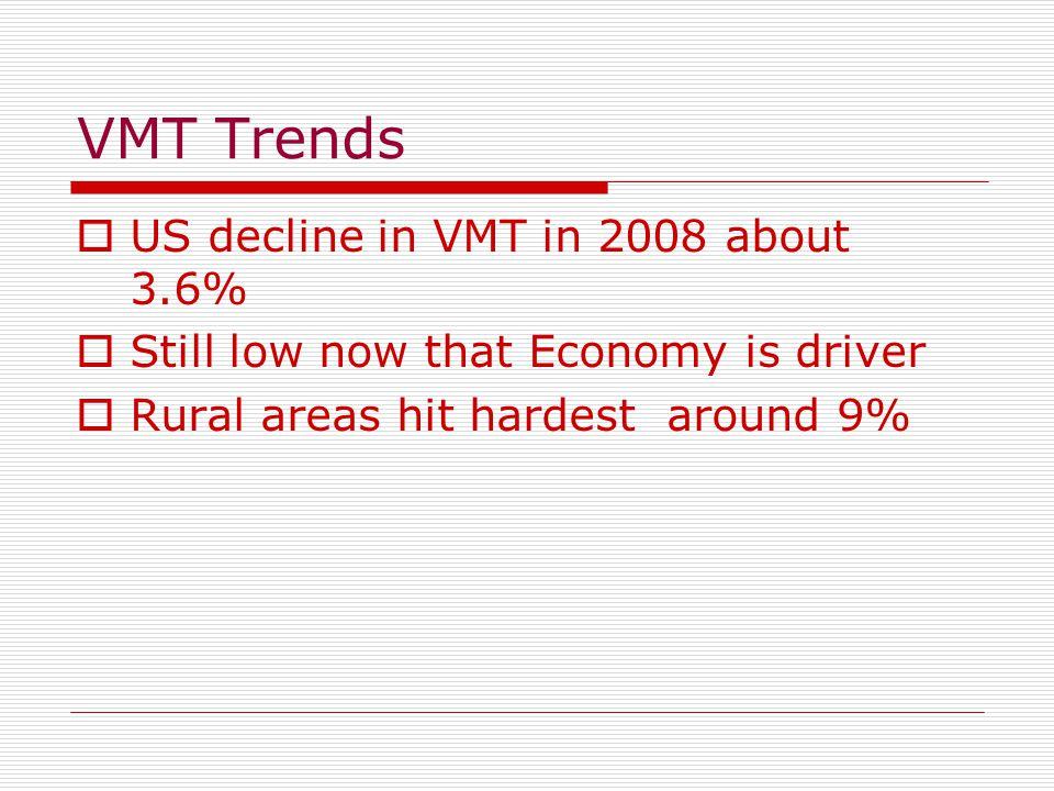VMT Trends  US decline in VMT in 2008 about 3.6%  Still low now that Economy is driver  Rural areas hit hardest around 9%